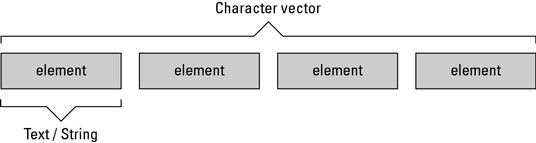 How to Create Character Vectors for Text Data in R - dummies