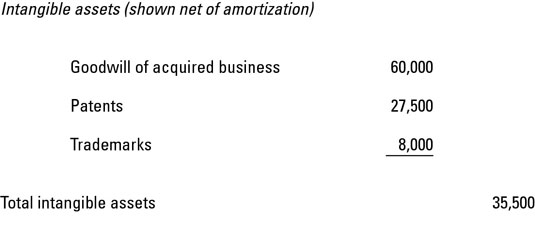 how to write off intangibles with amortization