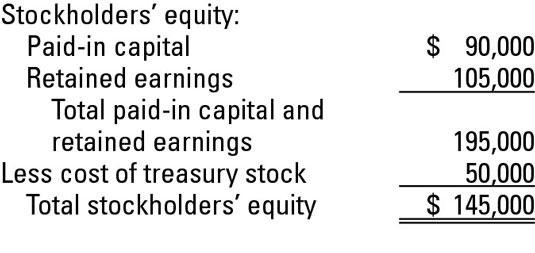 Treasury Stock Transactions - dummies