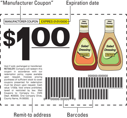 A manufacturer coupon with an explanation of all its components.