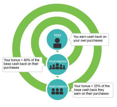 Social cash-back programs explained.