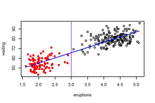 How to Add Lines to a Plot in R - dummies