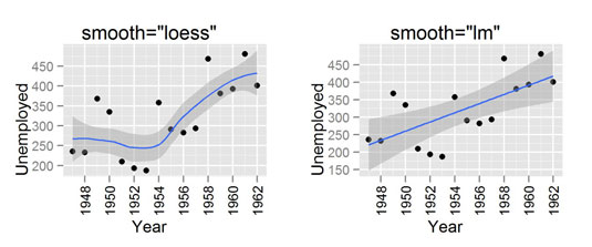 How to Plot Summarized Data in a ggplot2 in R - dummies