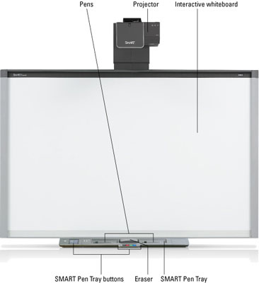 Interactive whiteboard system features