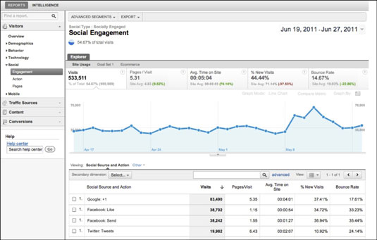 The Social Engagement Report in Google Analytics.
