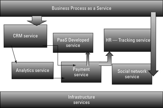 Linking services together based on process.