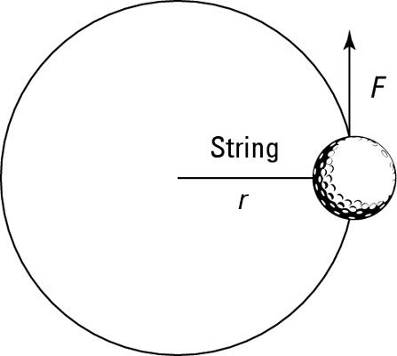 A tangential force applied to a ball on a string.