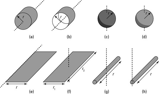 The shapes corresponding to the moments of inertia in the table.