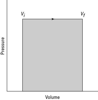Pressure and volume in an isobaric system.