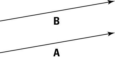 Equal vectors have the same length and direction but may have different starting points.