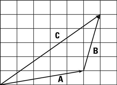 Use vector coordinates to make handling vectors easy.