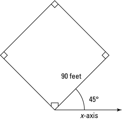 """A baseball diamond is a series of vectors relative to the <i/></noscript>x-axis and <i>y</i>-axis.""""/> <div class="""
