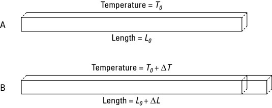 Linear expansion usually takes place when you apply heat to solids.
