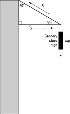 Hanging a sign requires equilibrium from the involved forces.