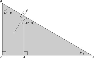 The angle of the direction perpendicular to the ramp surface from the angle of the ramp.