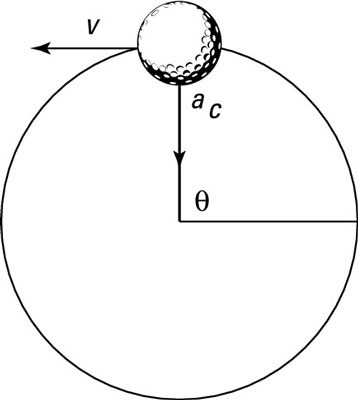 A golf ball on a string traveling with constant speed.