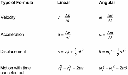 Relating Linear and Angular Motion - dummies