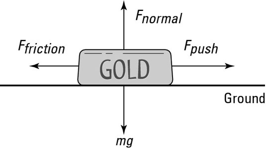 To do work on this gold ingot, you have to push with enough force to overcome friction and cause th