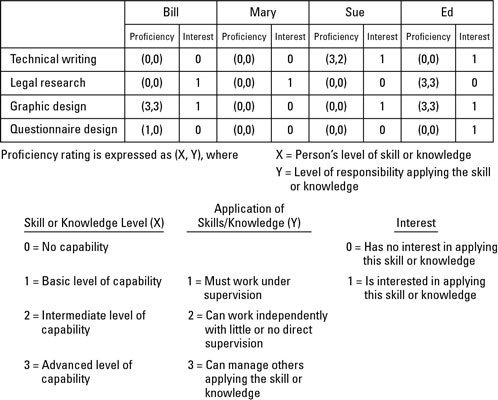 Display people's skills, knowledge, and interests in a Skills Matrix.