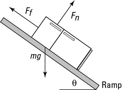 You find the net force acting on an object to find its speed at the bottom of a ramp.
