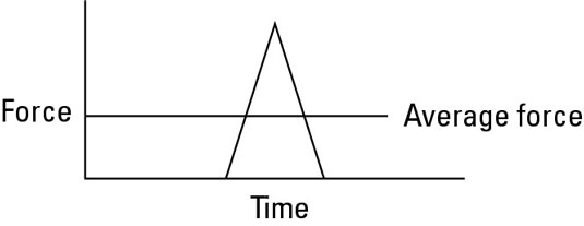 The average force over a time interval depends on the values the force has over that time.