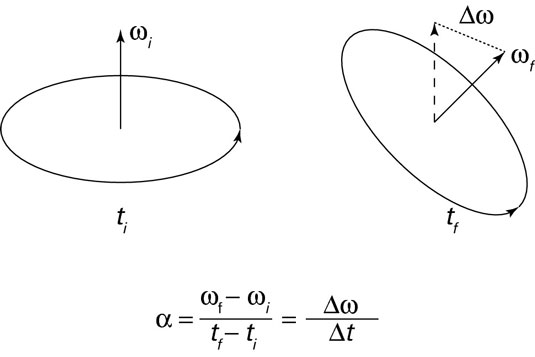 """Angular acceleration perpendicular to the <i/></noscript>instantaneous angular velocity tilts the axis of r""""/> <div class="""