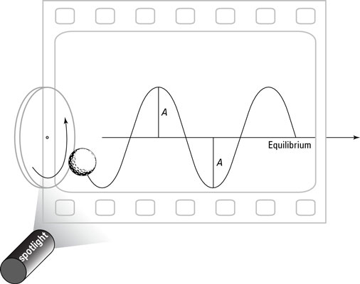The vertical component of the displacement of an object moving in a circle follows a sine wave.