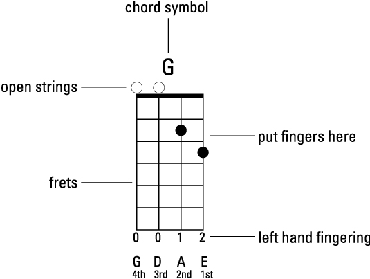 image about Mandolin Chord Charts Printable named Mandolin For Dummies Cheat Sheet (United kingdom Model) - dummies