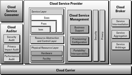 Diagram depicting cloud service providers and how they relate.