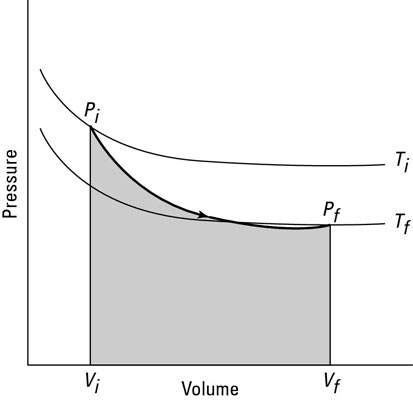 An adiabatic graph of pressure versus volume.