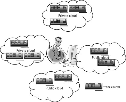 Virtual machines in a hybrid cloud.