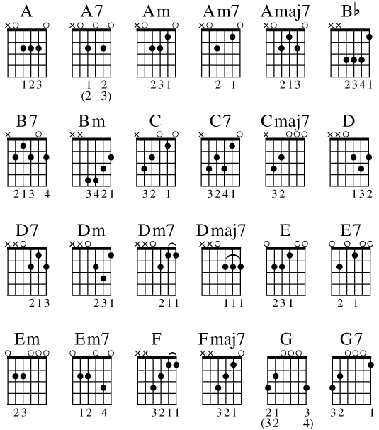 24 Common Guitar Chords for Different Music Styles - dummies