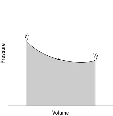 The area under the curve shows the work done in an isothermal process.