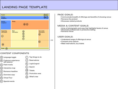 A pre-wireframing template can help you design large sites: You can quickly map out key zones and r