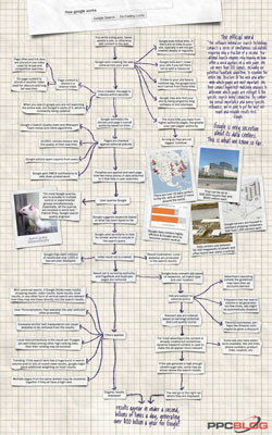 This detailed visual flow chart shows how the popular Google search engine works. [Credit: © P