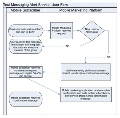 how to create a user flow diagram for mobile marketing dummiescreate your text messaging user flow diagram with any software application such as microsoft word, excel, powerpoint, or visio some people use standard