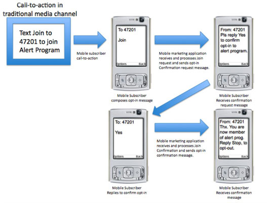 how to create a user flow diagram for mobile marketing dummiesProcess Flow Diagram For Mobile Application #13