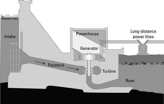 Diagram Of Dam - Wiring Schematics on