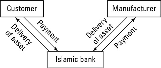 Financing Construction Projects Or Purchase Orders Istisna In