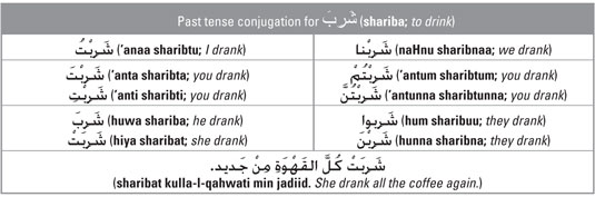 Forming the Past Tense Verb in Arabic - dummies
