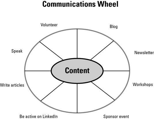 [Credit: Communications Wheel inspired by William Arruda.]