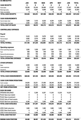 kudler foods balance and income statements The strengths of the current kudler's series of systems is the ability to manage single stores effectively using pos data, the generation of income statements and balance sheets in addition to basic other measures of financial performance, and the ability to track pricing by supplier.