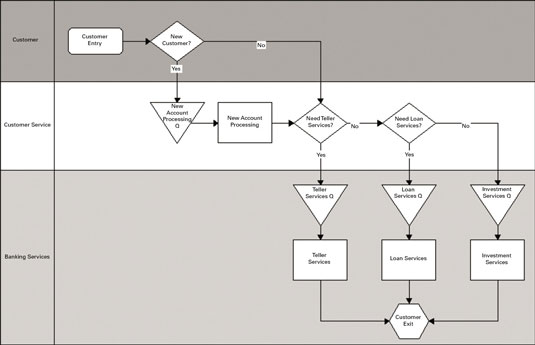 how to break down process flow for a six sigma initiative dummies Six Sigma Process Flow Diagram for Business
