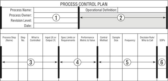 How to Create a Six Sigma Control Phase Plan - dummies