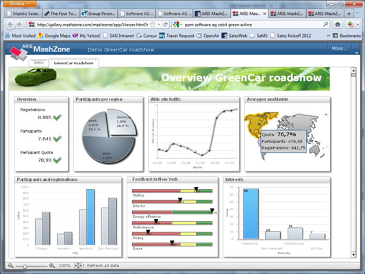 An executive dashboard.