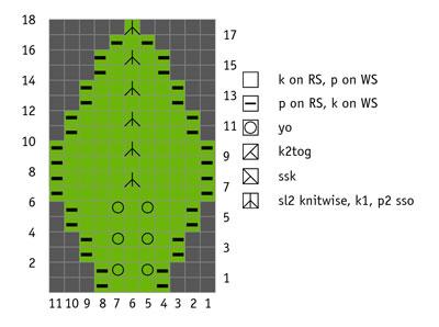 Small leaf chart.