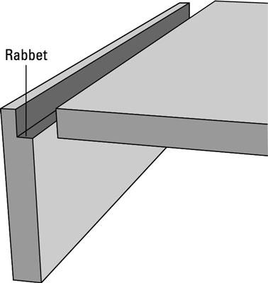 "A rabbet cut is shaped like an <i/></noscript>L.""/> <div class="