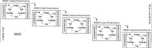 Diagram of a continuous testing process.