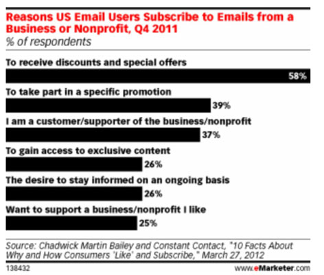 Reasons for subscribing to e-mails from a business or nonprofit. [Credit: Source: Chadwick Martin B