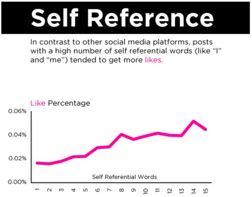 Chart about self-reference and how it affects likes on Facebook.